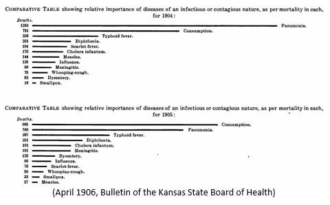 Board of Health Part 2 Chart of Diseases