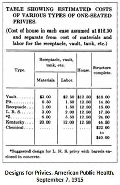 12-Table Showing Estimated Costs