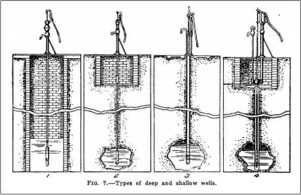 6-Types of deep and shallow wells